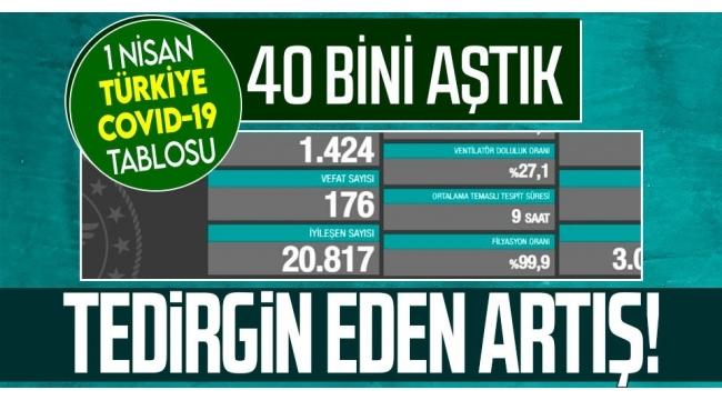 Sağlık Bakanlığı 1 Nisan 2021 Kovid-19 tablosu   Son dakika Türkiye'de koronavirüsten kaç kişi öldü? Vaka son durum...